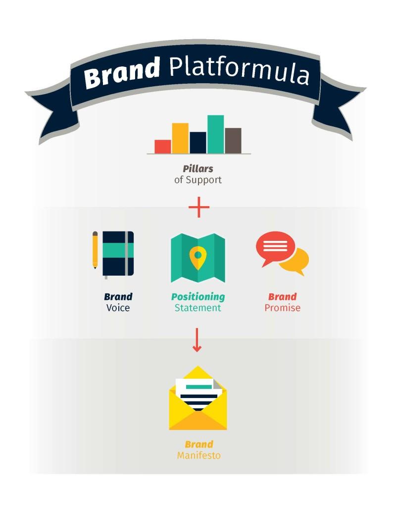 Brand_Platform_template-StoryCollaborative_Page_2