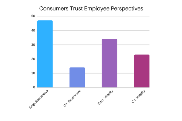 Consumer Trust Employee Perspectives