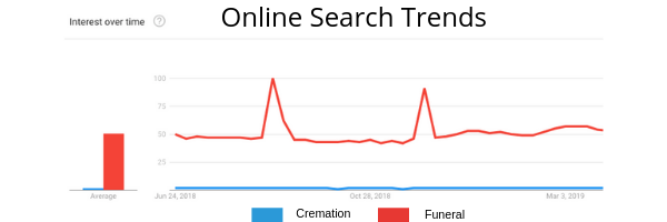 Trends in cremation and funeral search