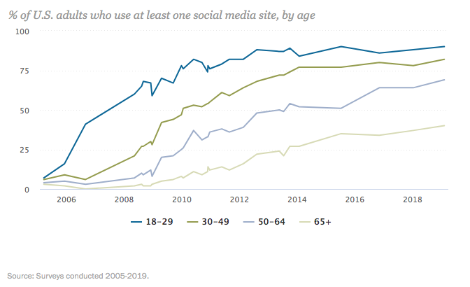 seniors use of social media in funeral home marketing