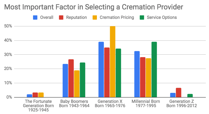 cremation preferences survey